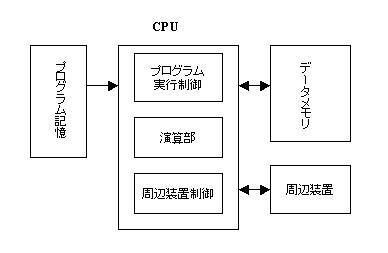 計算機の構造