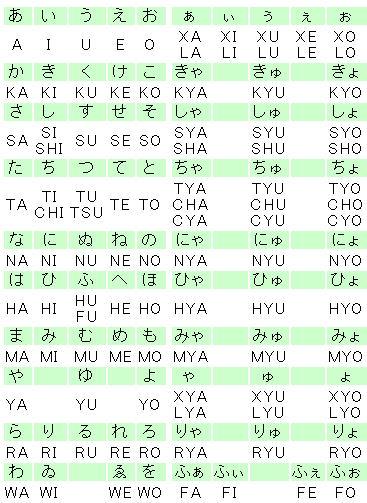 変換 ローマ字